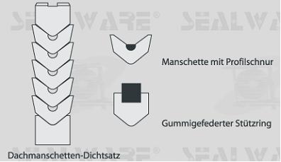 Dachmanschetten-Satz mit gummigefedertem Stützring und Manschette mit Profilschnur